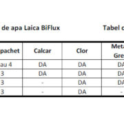 PROMO: 3 filtre de apa Bi-Flux Laica + 1 buc. gratis
