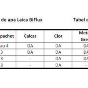 Cartuse filtrante de apa Bi-Flux Laica - 4 buc.